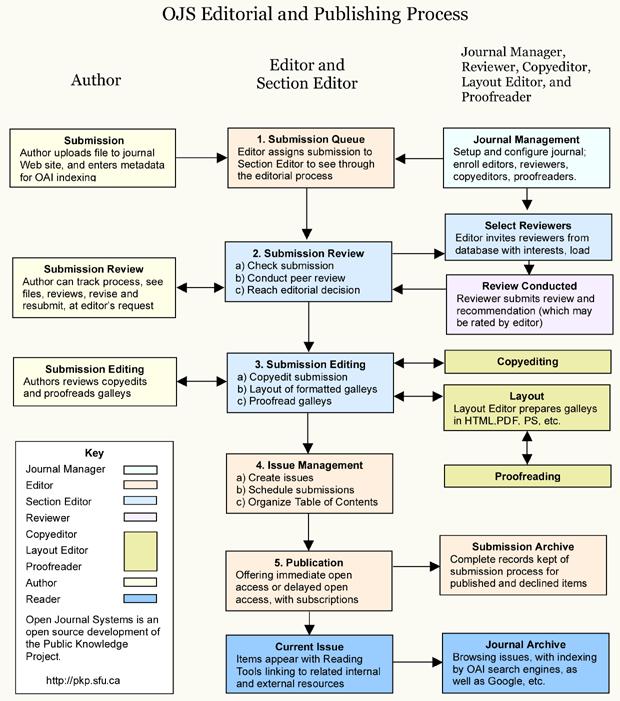Pроцес уређивања и издавања у OJS-у